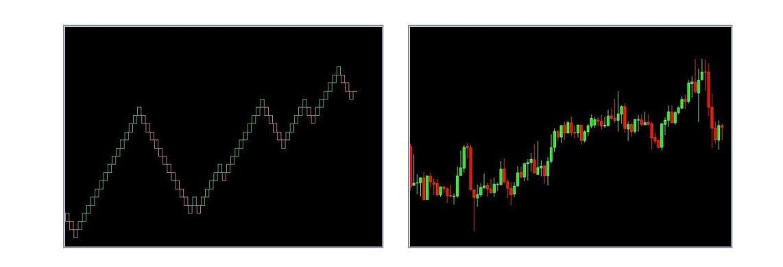 Renko vs Candlestick Charts