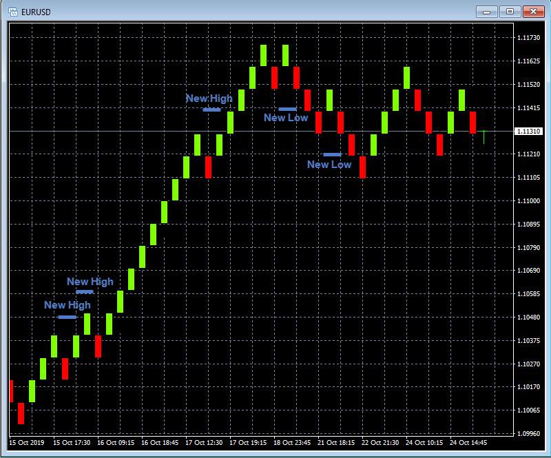 Renko Trading - New Hi - New Low Forex Trading
